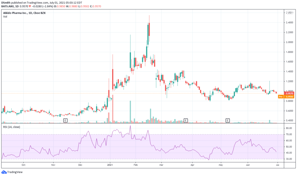 biotech stocks under $5. Aikido Pharma Inc . AIKI chart