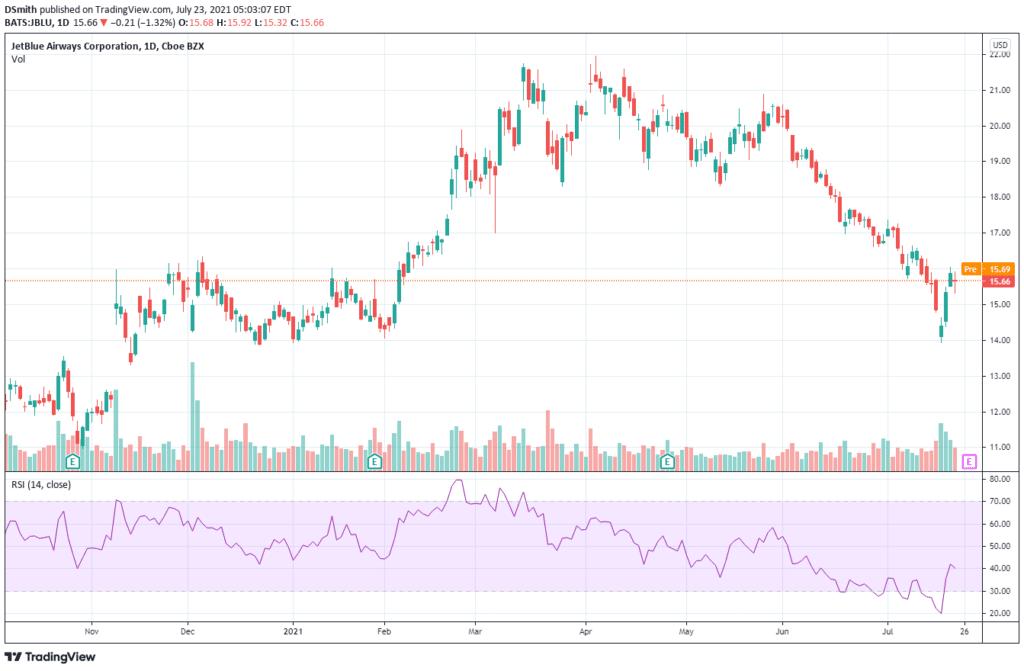 epicenter stocks. JetBlue. JBLU chart