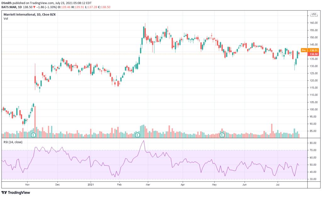 epicenter stocks. Marriott. MAR Chart