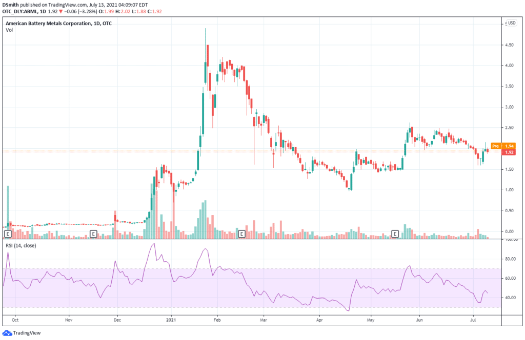 ev penny stocks. American Battery Metals Corp. ABML chart