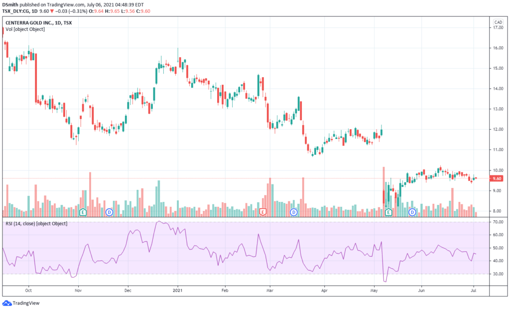 mining penny stocks. Centerra Gold Inc. CG chart