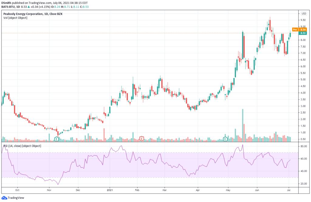 mining penny stocks. Peabody Energy Corp. BTU chart