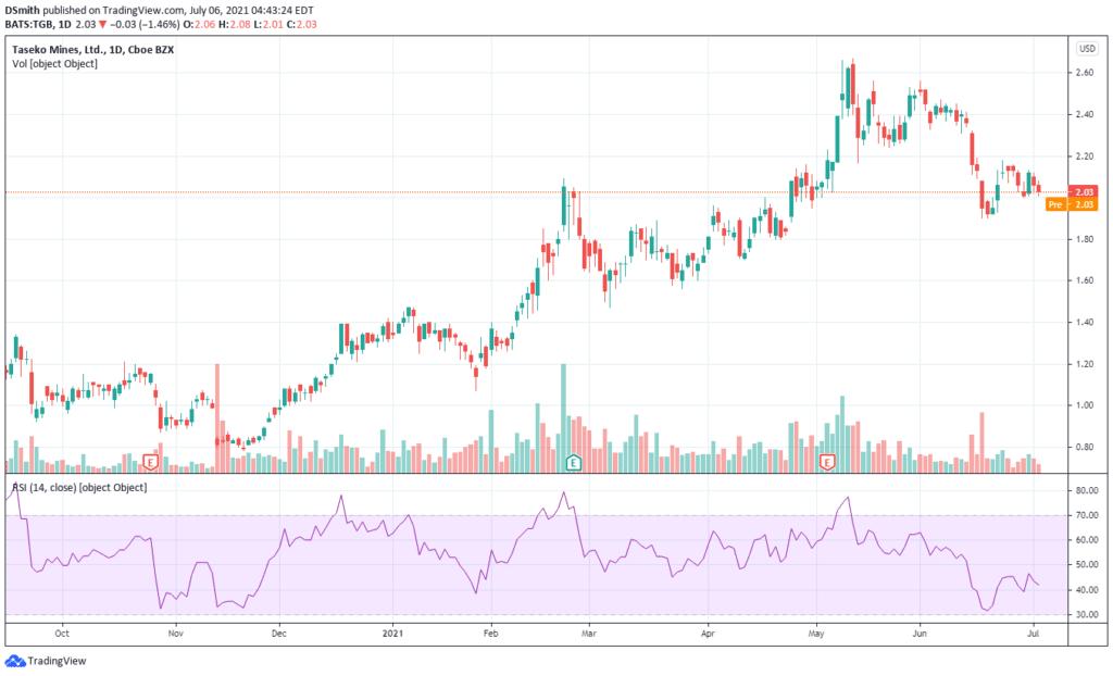 mining penny stocks. Taseko Mines Ltd. TGB chart