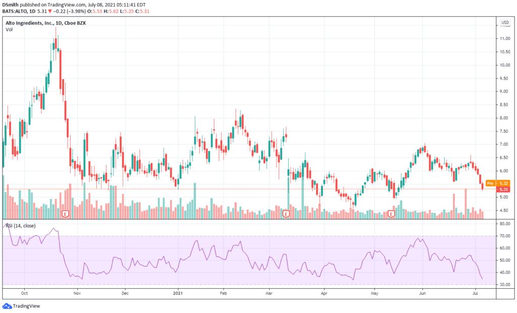 reddit stocks to buy 2021. Alto Ingredients . ALTO chart