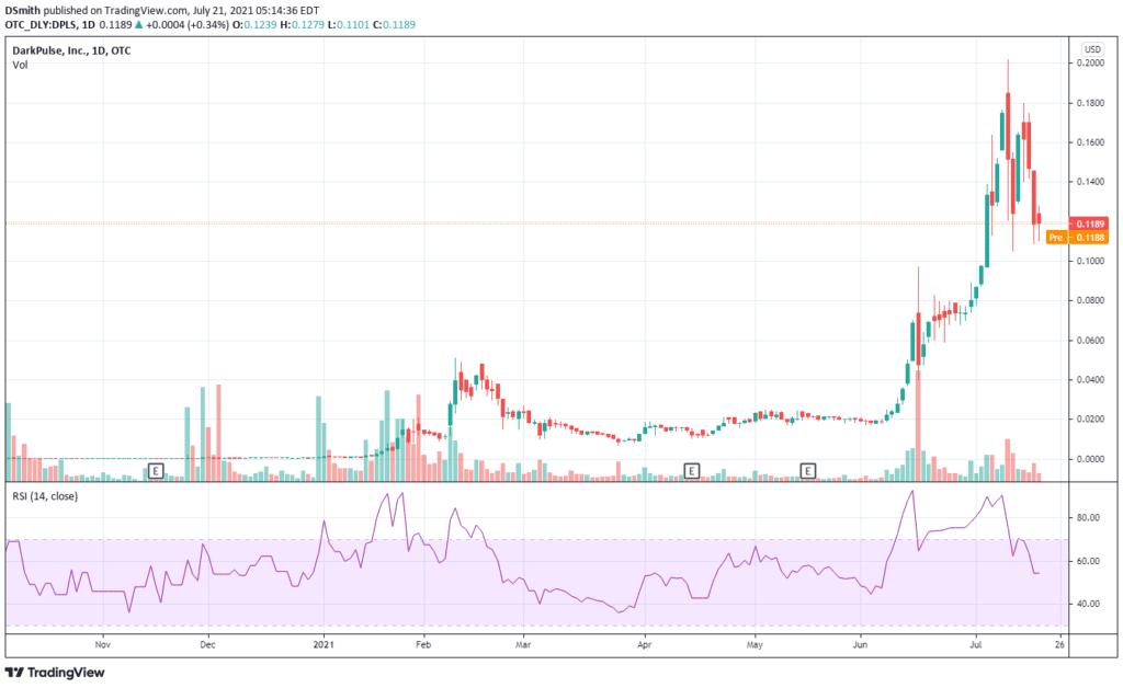 stocks under 50 cents. DarkPulse Inc .DPLS chart